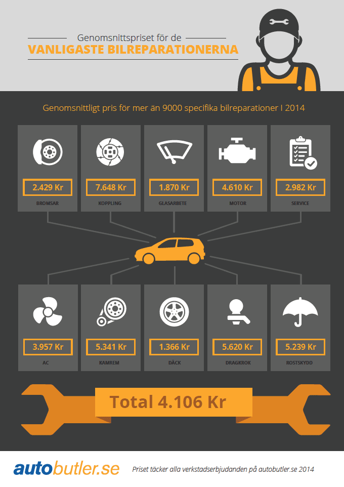 Autobutlers prisberäkning