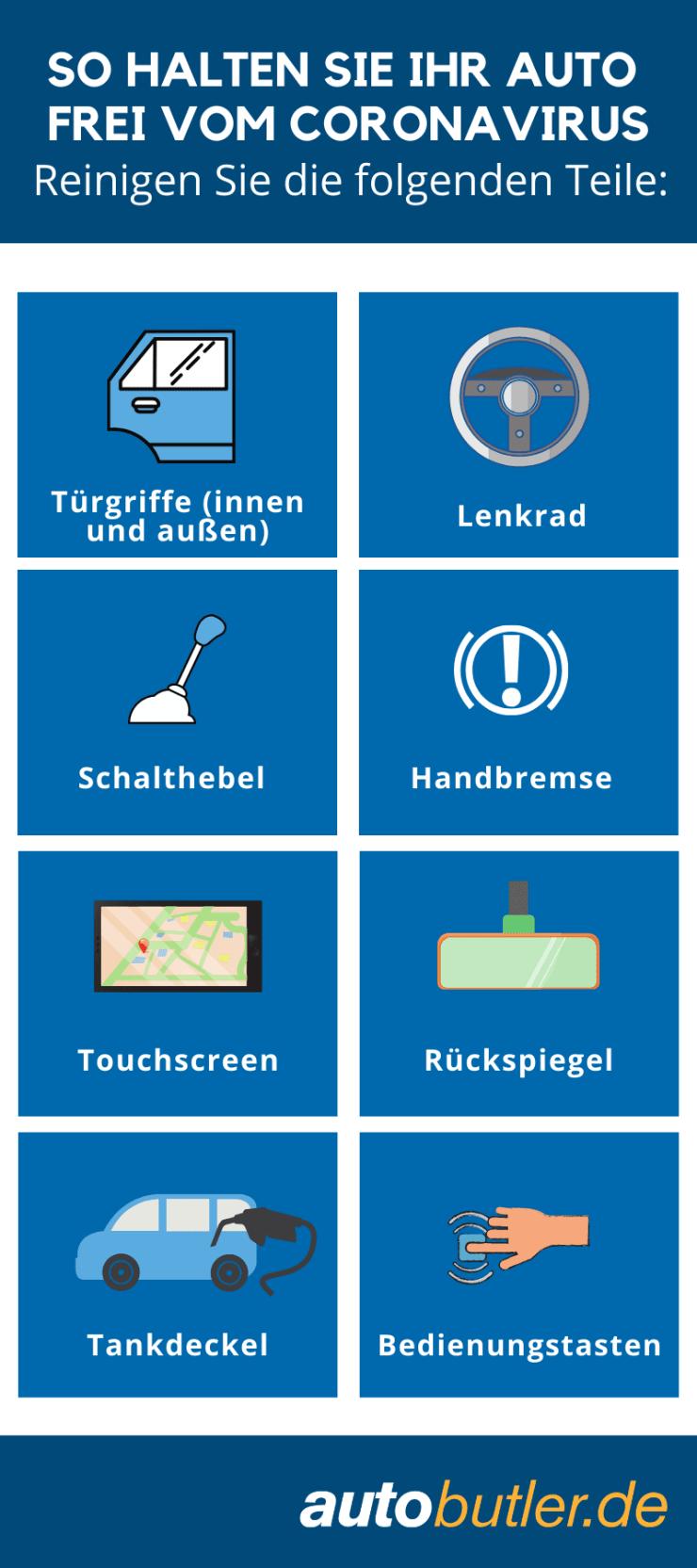 Infographik zeigt die wichtigsten zu reinigenden Stellen am Auto