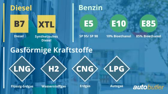 Was für Kraftstoffarten gibt es in Europa