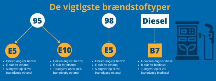 Infografik da viser de vigtigste brændstoftyper
