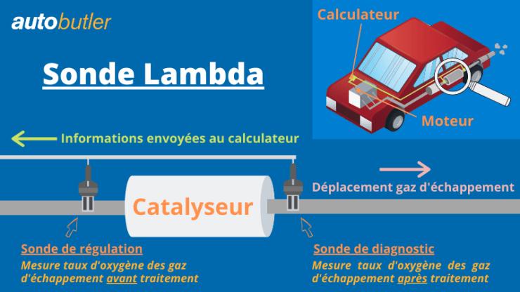 fonctionnement de la sonde lambda
