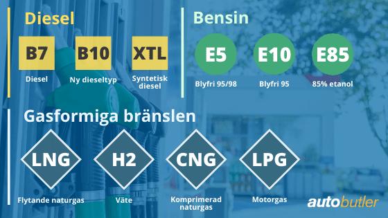 Symboler på bränslepumpar