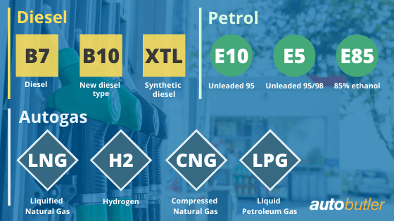Different fuel types
