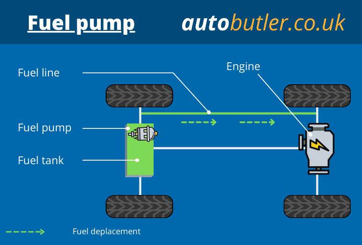 graphic of fuel pump