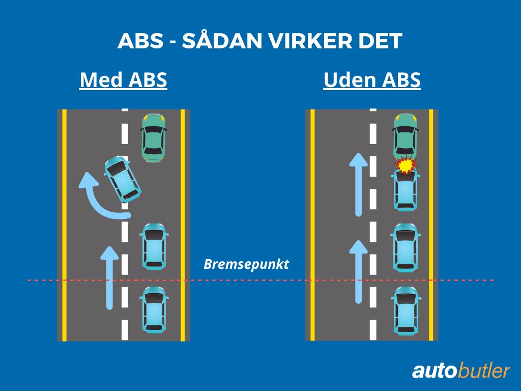 Hvad er ABS-bremser