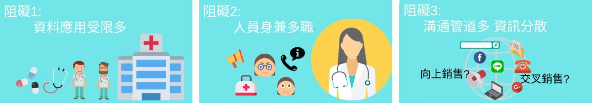 醫療產業服務痛點 salesforce解決方案