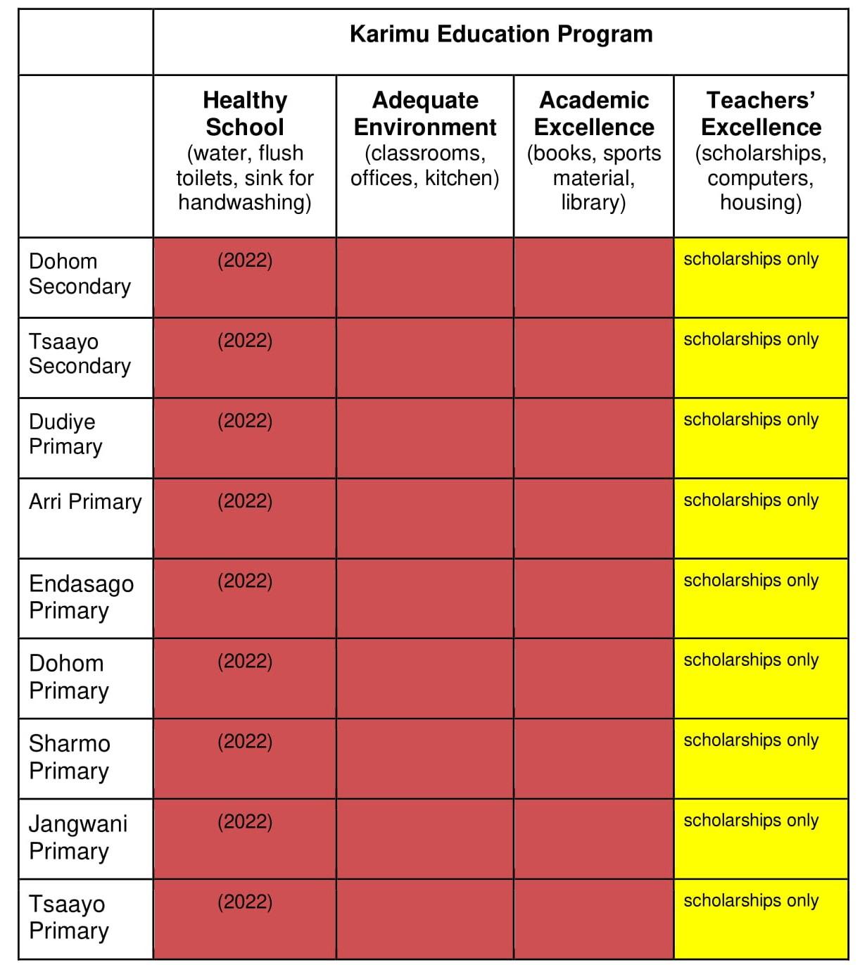 24 - Programs - Education Program - Table 2 - Arri schools - Education program-2.jpg