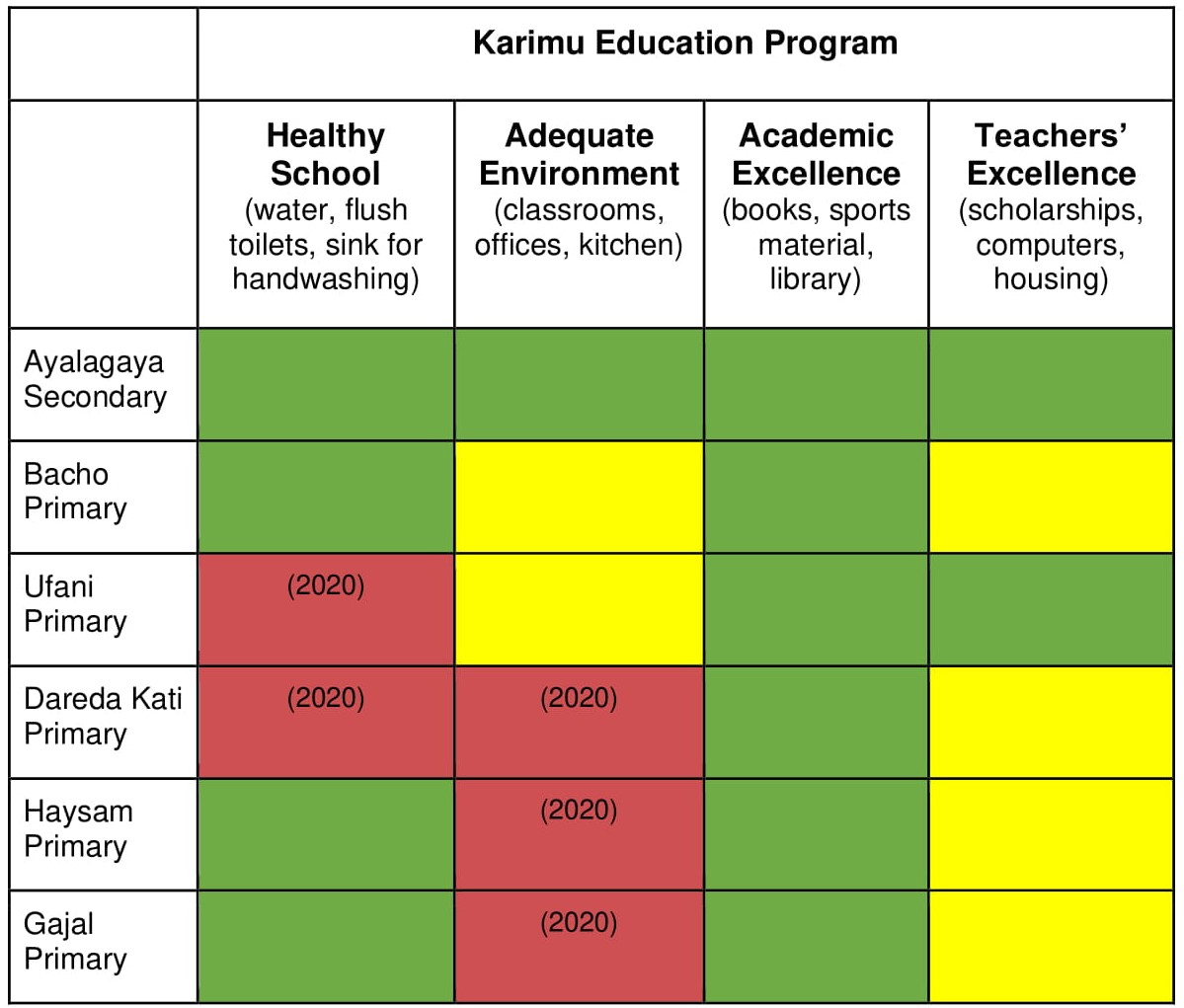 24 - Programs - Education program - Table 1 - Ayalagaya schools-2.jpg