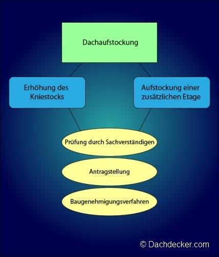 Gut bekannt Tipps zur Dachaufstockung: Antrag, Methoden, Kosten FI76