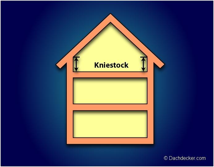 Favorit Kniestock bauen und planen QK33