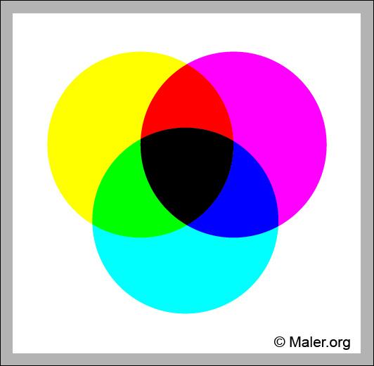 Farben Kombinieren Das Eigene Wohlbefinden Steigern Malerorg