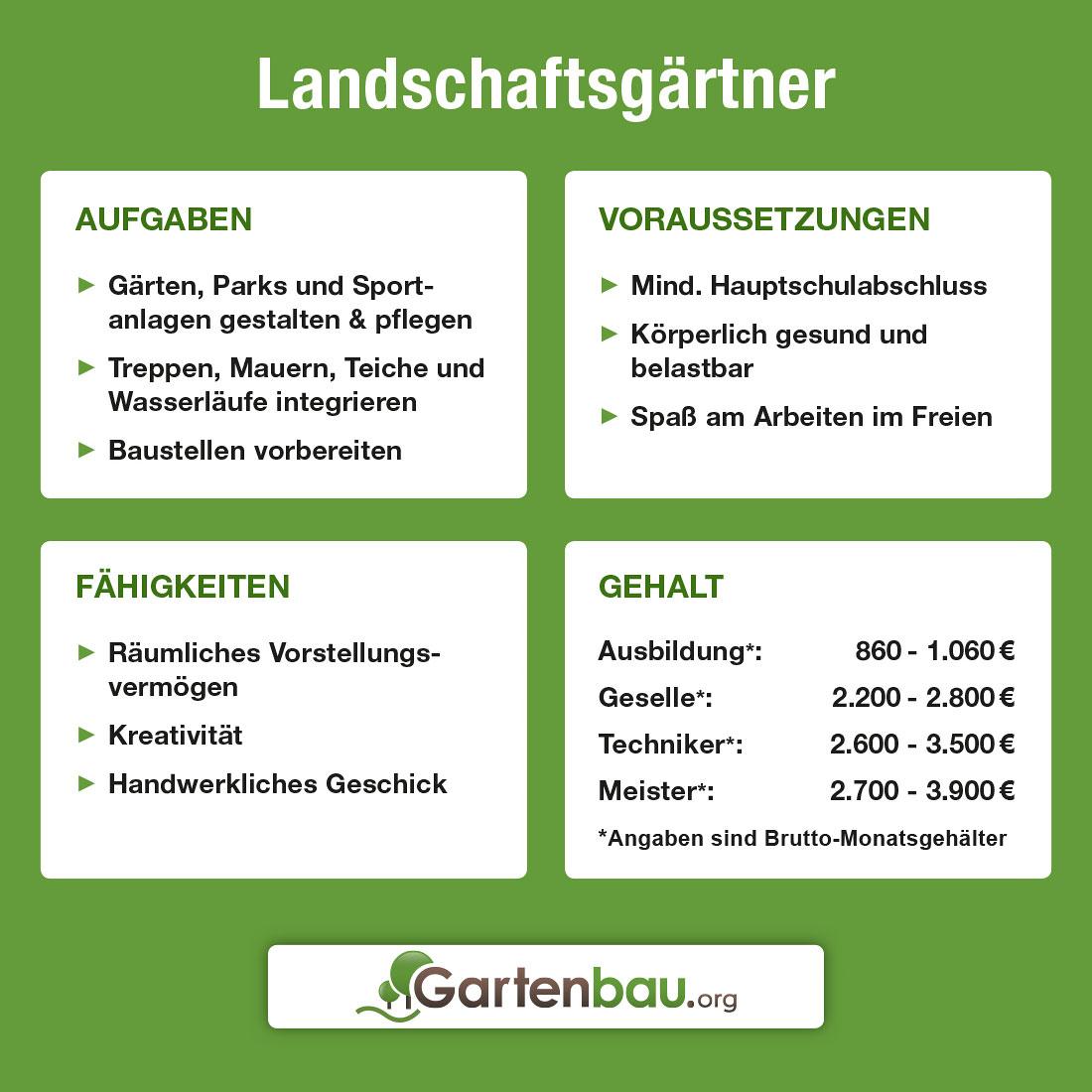 Landschaftsgärtner Meister Gehalt