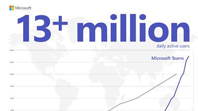 Microsoft says Teams now has 13M dail...