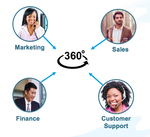 Marketing, Sales, Finance, and Customer Support all contribute data to the 360-degree view.