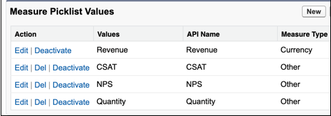 List of picklist values configured by the admin for the field Measure. Values are Revenue, CSAT, NPS, and Quantity.