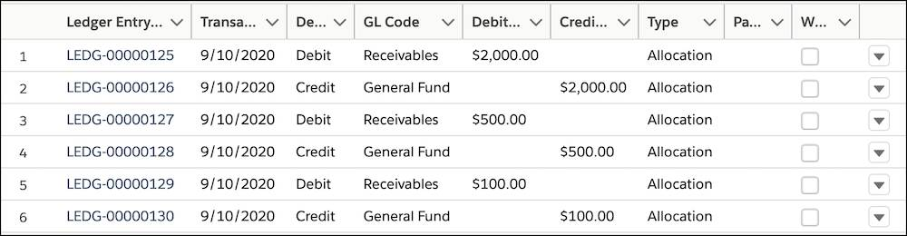 Six ledger entries: two for the initial $2,000 pledge, two for a $500 increase, and two for the $100 typo correction