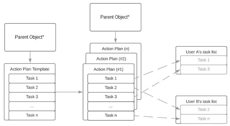 Funktionsweisen von Aktionsplanvorlagen und Aktionsplänen