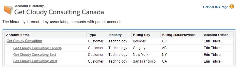 Screenshot einer Accounthierarchie