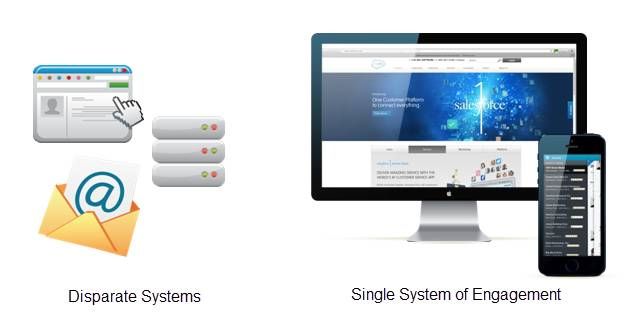 Graphic shows multiple sytems compared to one system