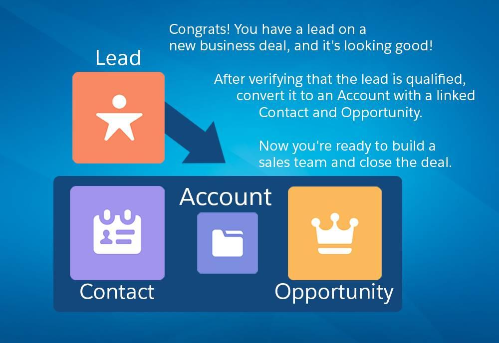 Nach der Qualifizierung eines Leads wird dieser in einen Account mit einem verknüpften Kontakt und einer Opportunity konvertiert.