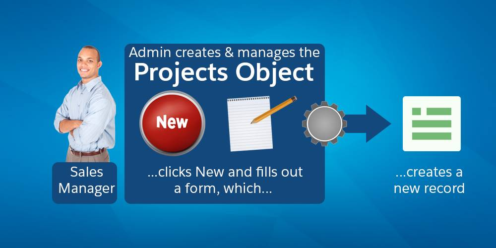Projects カスタムオブジェクトを作成すると、ユーザは [新規] ボタンをクリックしてフォームを入力すれば新しいプロジェクト依頼を作成できます。