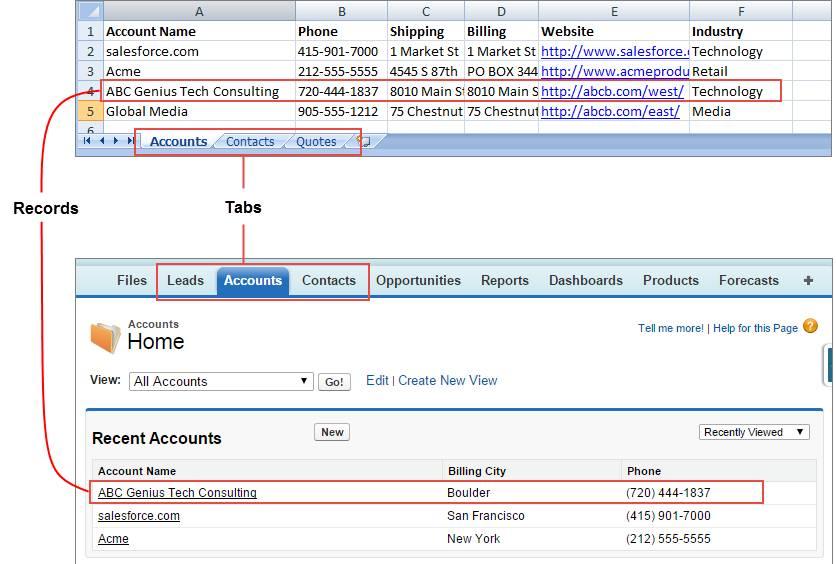 Salesforce とスプレッドシートの比較