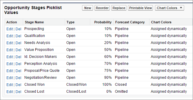 Opportunity stage picklist values