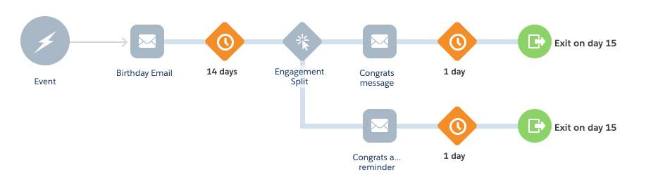 Revised birthday engagement journey with split for congratulations message or reminder.