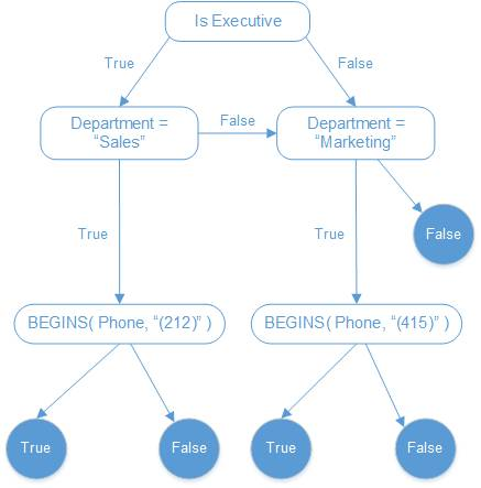 A choice tree representing our logical process