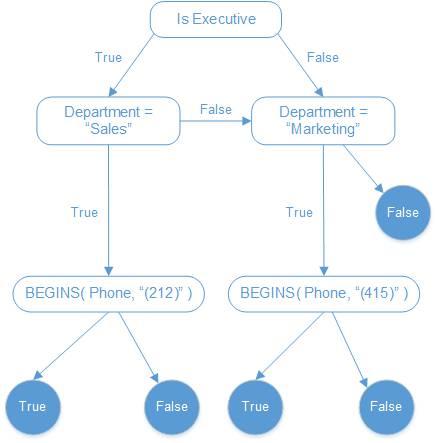 Use Basic Logic in Checkbox Formulas Unit | Salesforce Trailhead