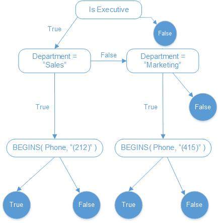 Um diagrama de seleção que pesquisa se o contato é um executivo, se o departamento é Vendas ou Marketing, e se o número de telefone começa com 212 ou 415.