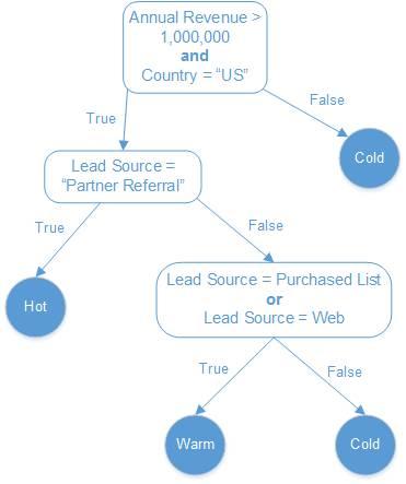 Dieser Entscheidungsbaum hilft bei der Visualisierung der Formel zur Lead-Bewertung.