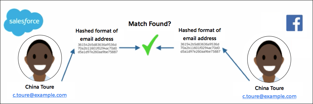 Facebook compares the hashed version of the email addresses.