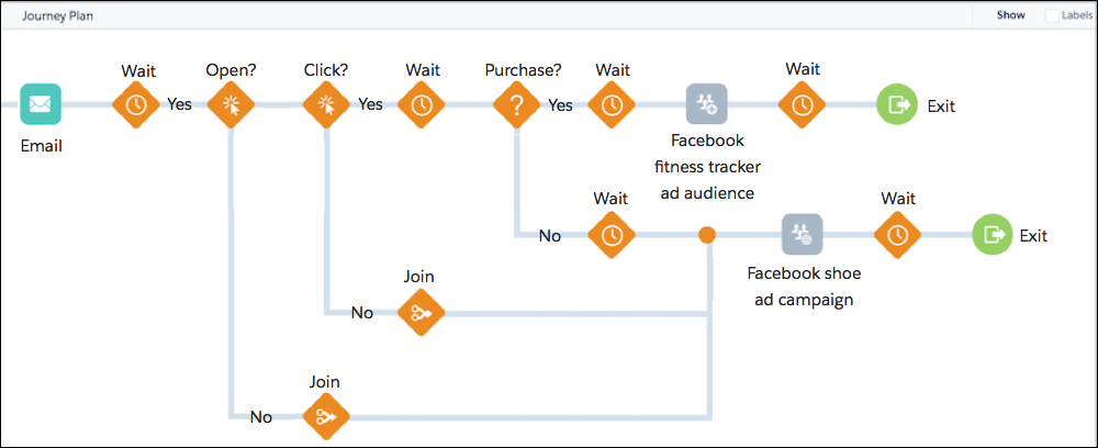 The complete NTO hiking shoe customer journey as depicted in Journey Builder, from the initial promotional email to journey exit, depending on customer behavior.