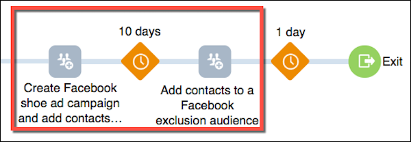 The Journey Builder plan for excluding contacts from a campaign after 10 days is shown in a red box.