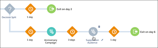 Journey map with suppression audience added before a customer exits the journey