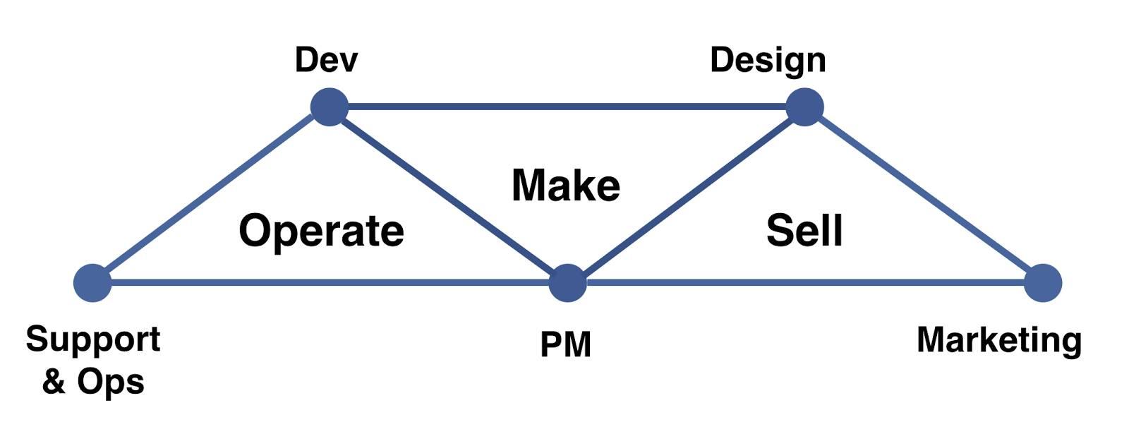 3 つのチーム (運用、開発、販売) を示す図。