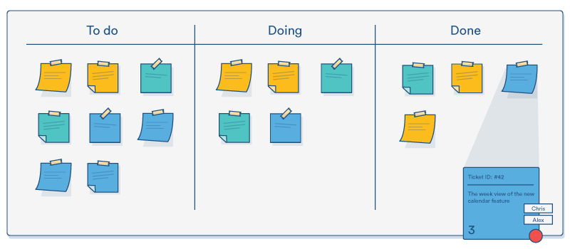 An illustration of a project board with sticky notes in three categories: To do, Doing, and Done.