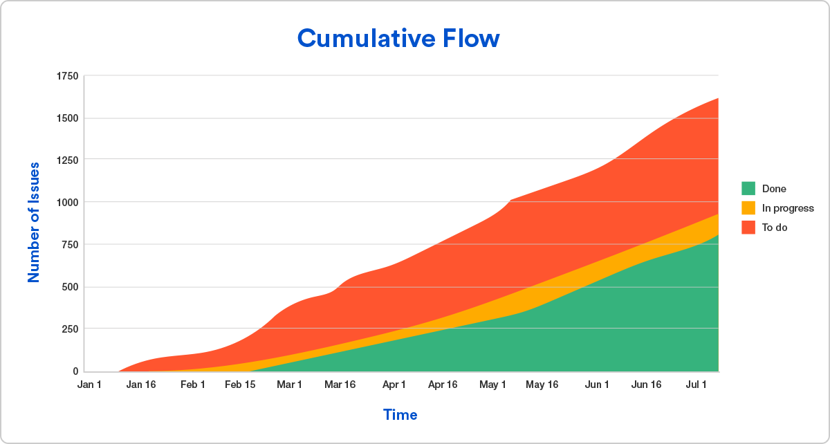 Screenshot of a Cumulative Flow graph showing, across time, Done, In progress, and To Do tasks.