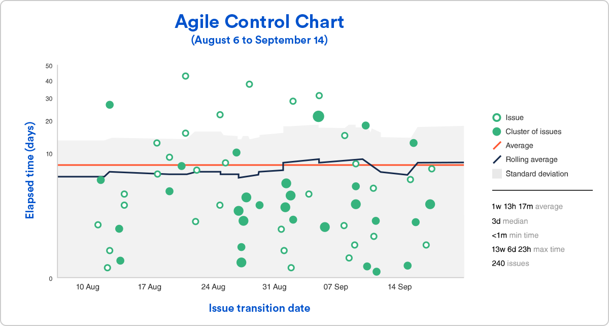 Screenshot of an Agile Control Chart showing clusters of issues, rolling average, and the standard deviation across time.