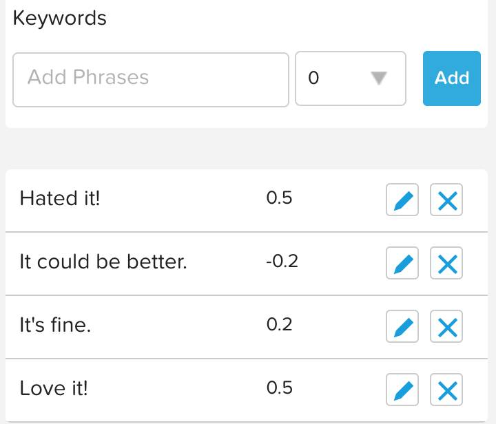 A list of keywords with numbers assigned to indicate the sentiment score.