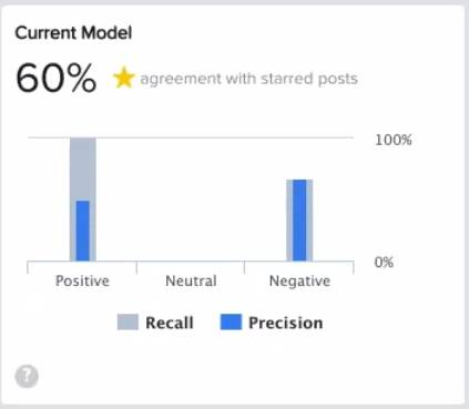 A Sentiment Model bar chart with recall and precision measurements for positive, neutral, and negative sentiments
