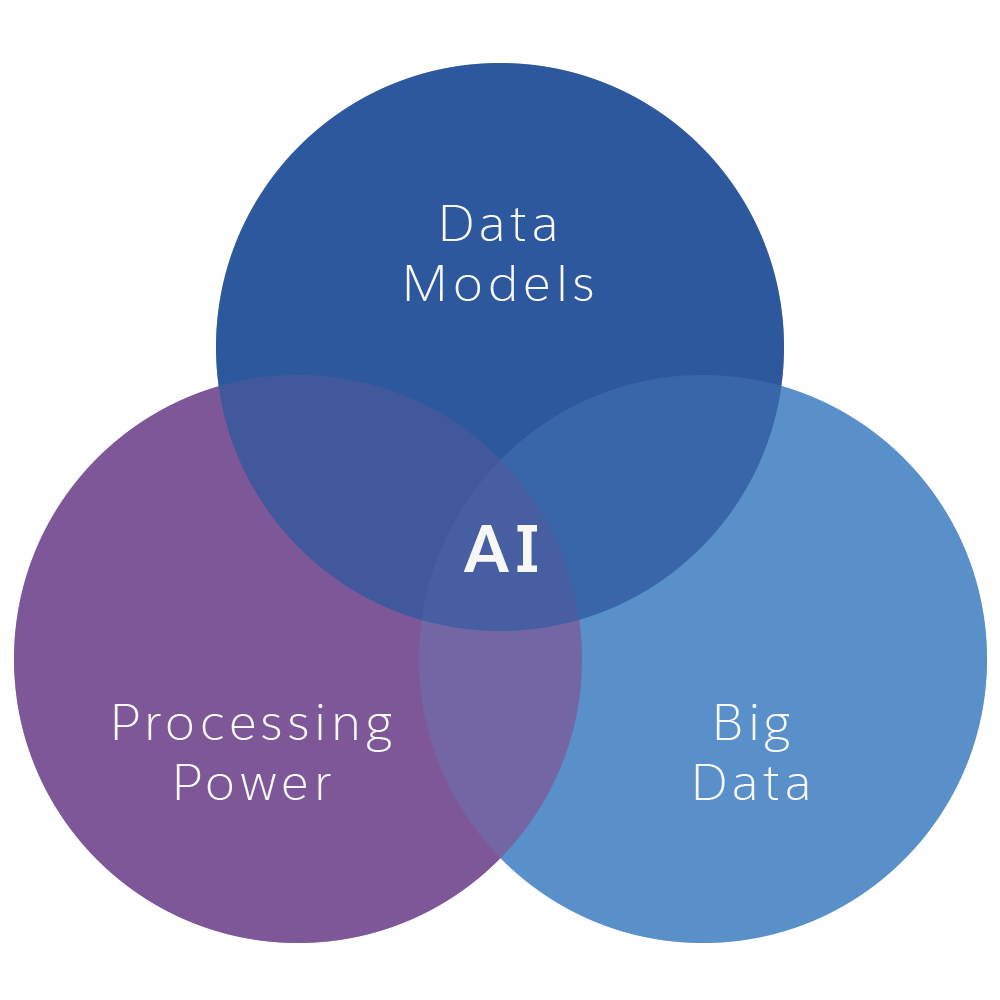 Venn diagram showing artificial intelligence (AI) in the intersection of 3 sets: data models, big data, and processing power.