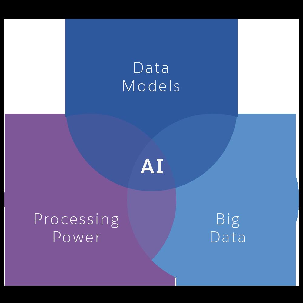 Diagramme de Venn montrant l'intelligence artificielle (IA) à l'intersection de trois ensembles: modèles de données, big data et puissance de calcul.