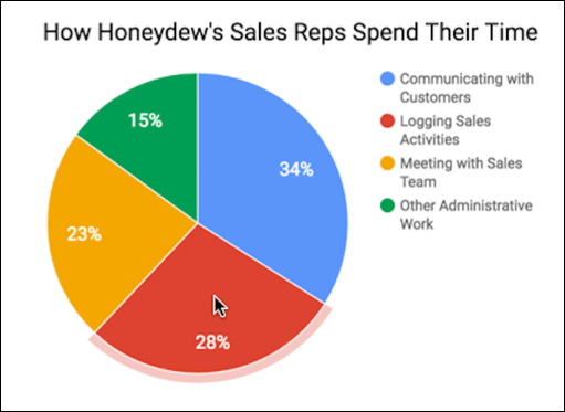 How reps spend their time