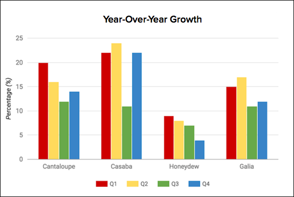 year over year growth chart