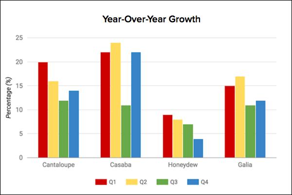graphique de la croissance d'une année sur l'autre