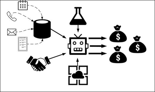 Gráfico de IA para vendas