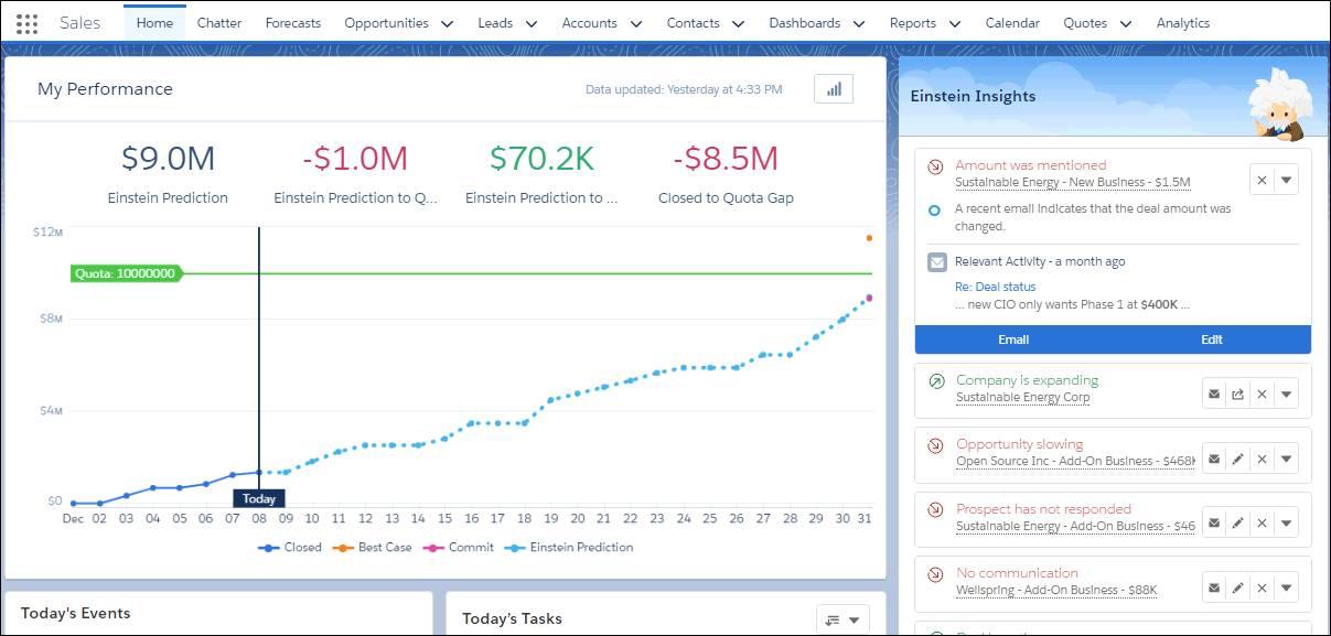 ホームページの売上予測グラフ