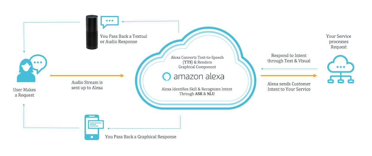 diagram of how Alexa hears and responds to a question